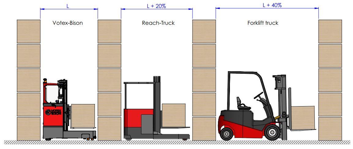 zijlader vs reachtruck vs heftruck