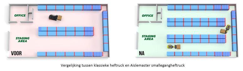 Vergelijking Aislemaster